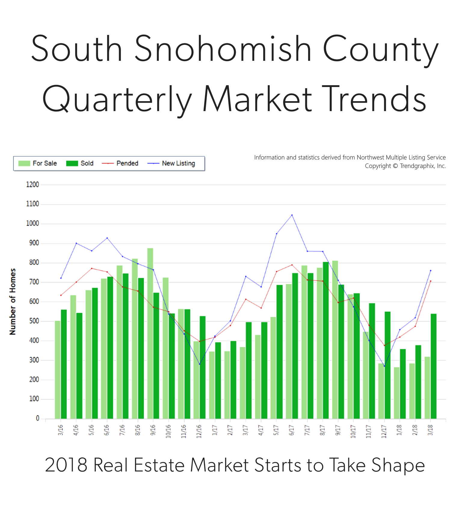 It Is The Time Of Year When Our Market Starts To Take Off. Spring Is Here  And We Are Starting To See Seasonal Increases In Inventory.